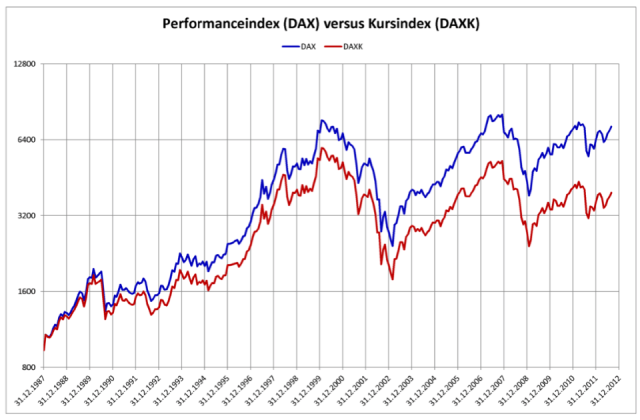 performance-index-dax