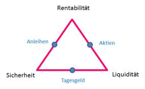 magisches-dreieck