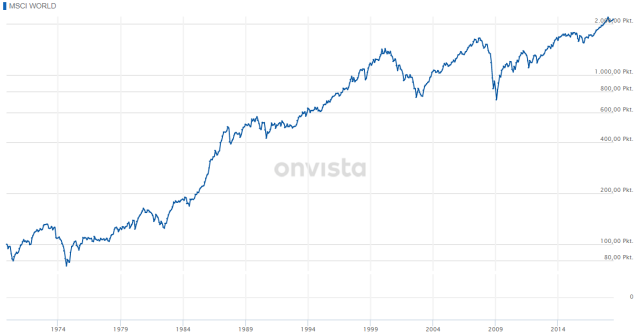 Onvista_MSCI World
